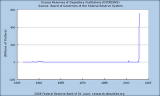 9 - Excess Fed Reserves of Banks (Dec 2008)