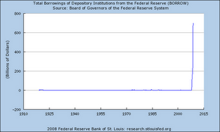 10 - Fed - Total Borrowing of Banks (Dec 2008)
