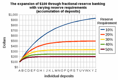 1-Fractional Reserve Banking - $100 Expansion