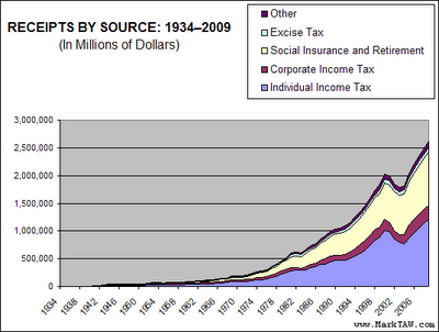 13-U.S. Federal Revenues
