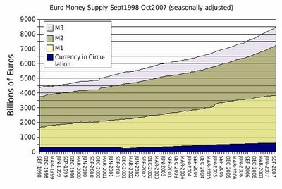 19-Euro Money Supply