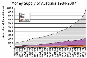 20-Australia Money Supply