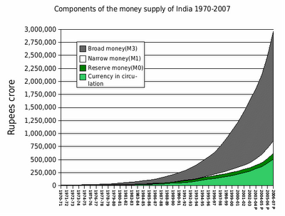 22-India Money Supply