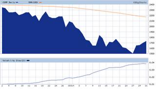 3-NASDAQ Index