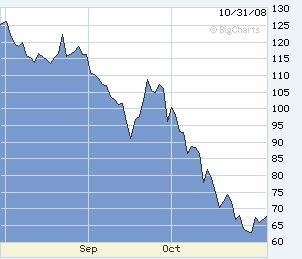 15-Crude Oil