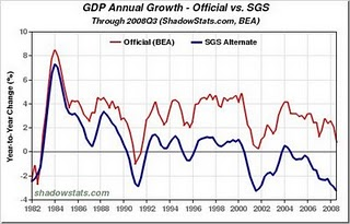 26-GDP Growth Nov 2008