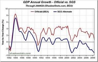 26-GDP Growth Nov 2008