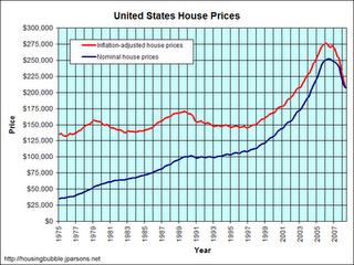 38-Housing Prices