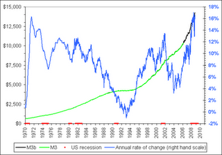 46-Money Supply M3 Growth