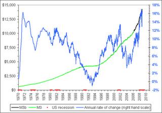 46-Money Supply M3 Growth