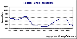 48-Federal Funds Target Rate