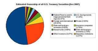 49-Treasury Ownership - Fed