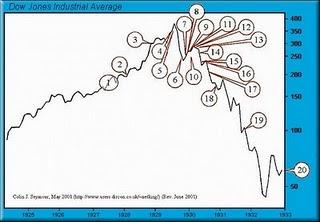 51-DJIA 1929