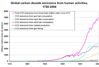 7-CO2 Emissions from Human Activities