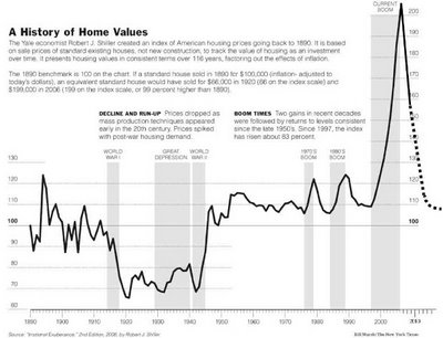 2-House Pricing Chart