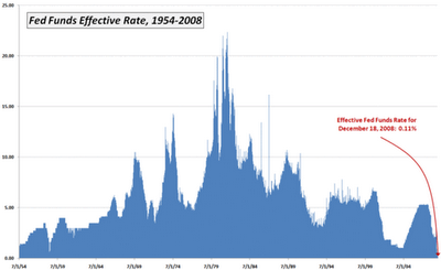 2-Effective Fed Funds Rate 2