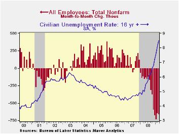 3-Unemployment - Haver