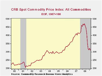 9-Commodity Prices