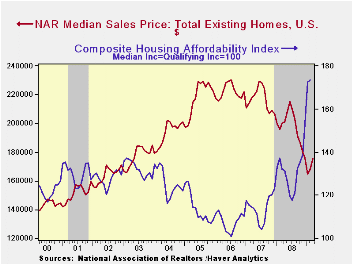 12-Existing Home Prices