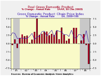 15-US GDP