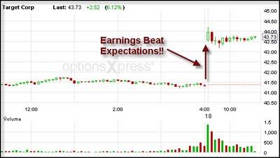 3-Target Corp Stock Price