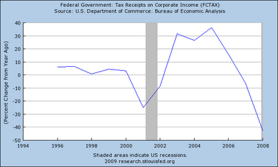 2-Federal Reserve - Fed Gov Tax Receipts - 2008