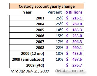 8-Custody_account_table
