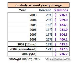 8-Custody_account_table