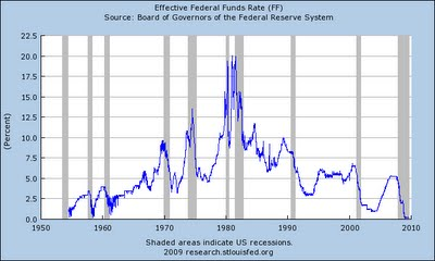 3-effective fed funds rate