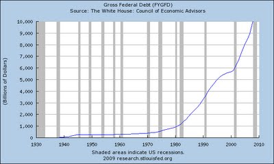4-gross federal debt