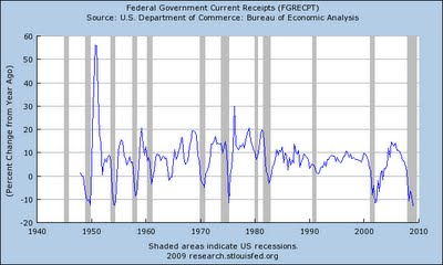 9-federal government receipts