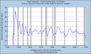 5-totalconsumercreditoutstandingyoy25change