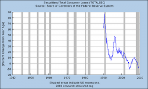 6-securitizedtotalconsumerloansyoy25change