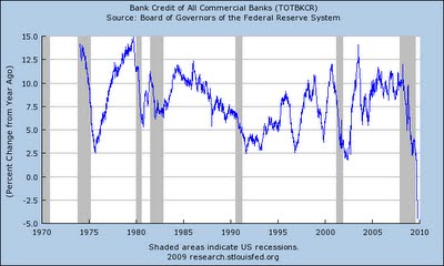 4-Total Bank Credit