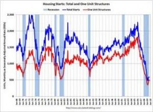 5-housingstartssep2009