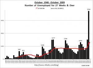 2-unemployment-october-1948-2009