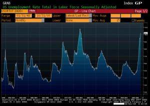 3-unemployment_60_years