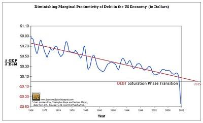 4-diminishingproductivityofdebt2