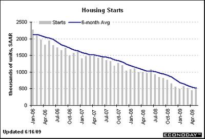 May Housing Starts
