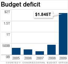U.S. Budget Deficit Estimate
