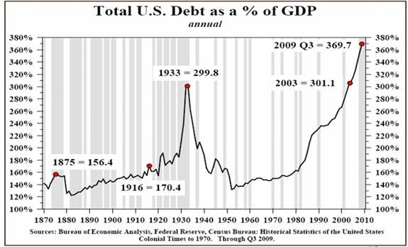 Debt-to-GDP-chart-13.8.10