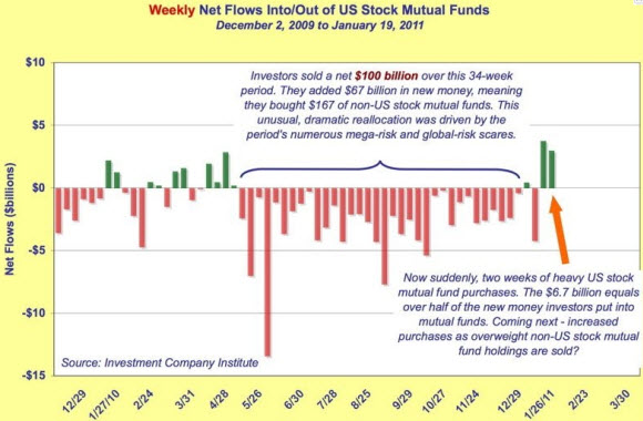 1 - Stock_Fund_Outflows